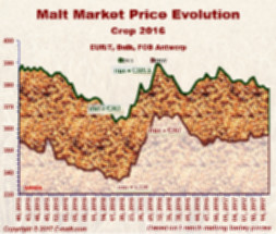 Prices evolution