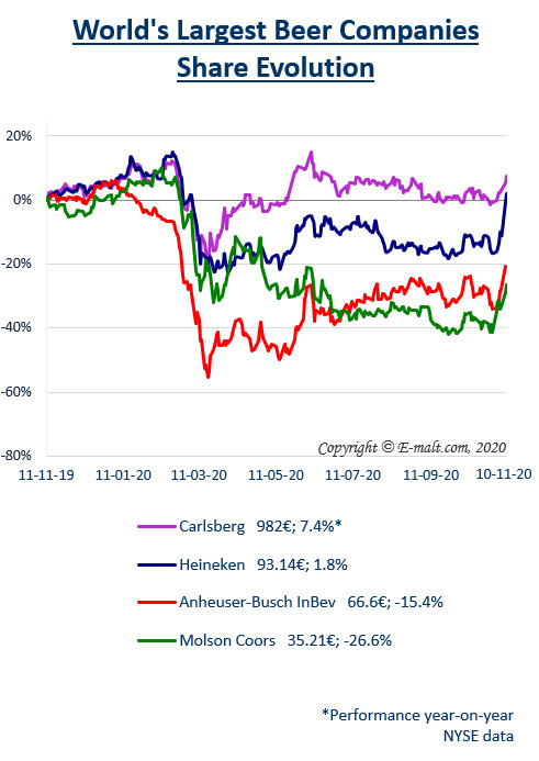 Equities of the Largest Breweries