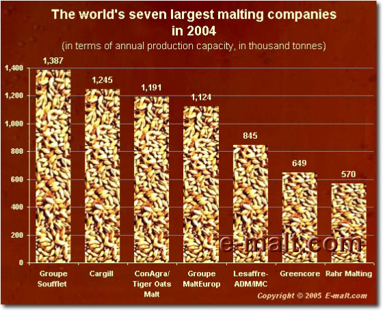 World's Seven Largest Malting Companies