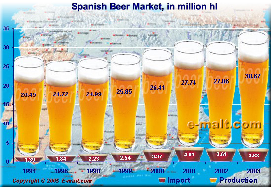 Spanish Beer Market