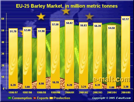 EU-25 Barley Market