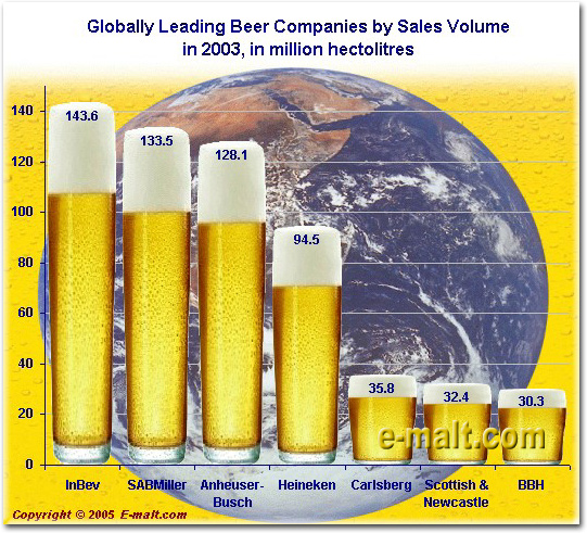Globally Beer Leading Companies By Sales Volumes