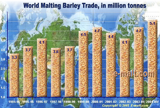 World Malting Barley Trade