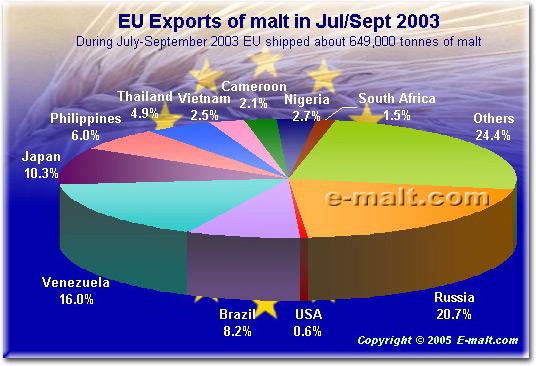 World Malting Barley Trade