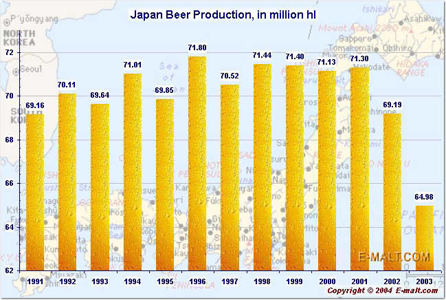 Japan Beer Production