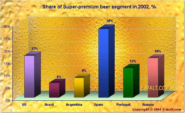 Share of Super-premium beer segment in 2002