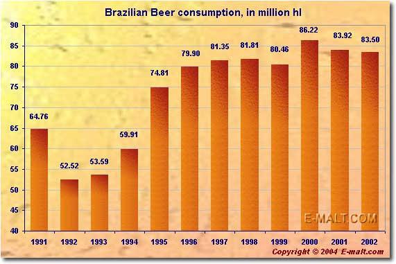 Brazilian Beer Consumption