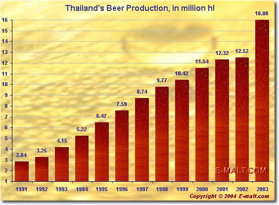 Thailand Beer Production