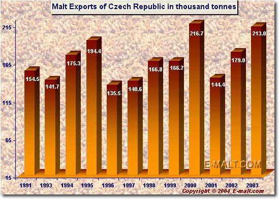 Czech Exports of Malt 2003