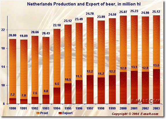Netherlands production and export of beer