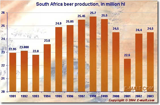 South Africa beer production