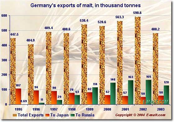 Germany malt exports