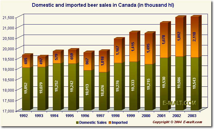 Canada Domestic and Imported Beer Sales