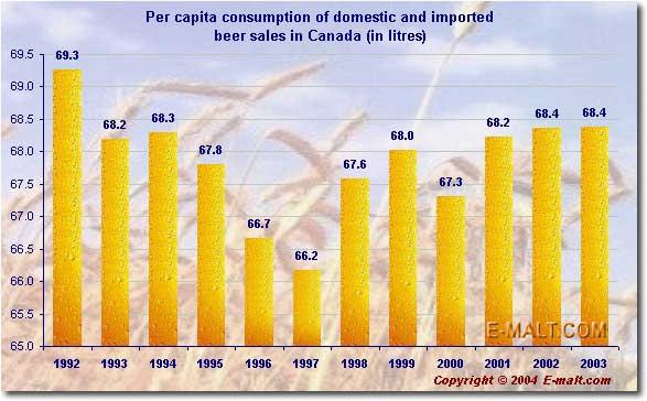 Canada's per capita consumption of beer