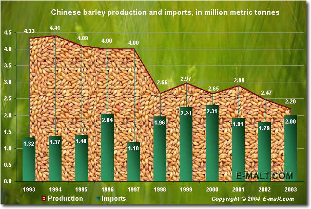 China barley production and imports