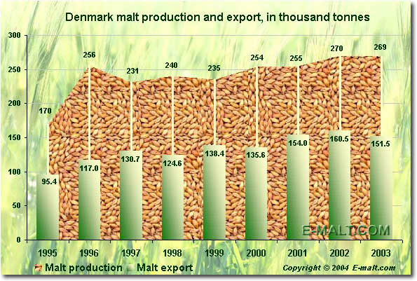Denmark malt production and export