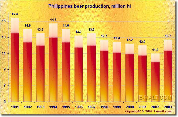 Philippines beer production