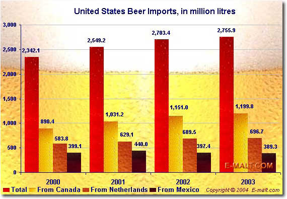 United States Beer Imports