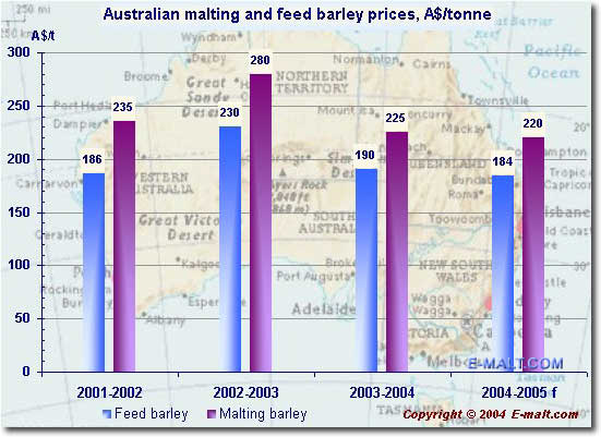 Australian malting and feed barley prices