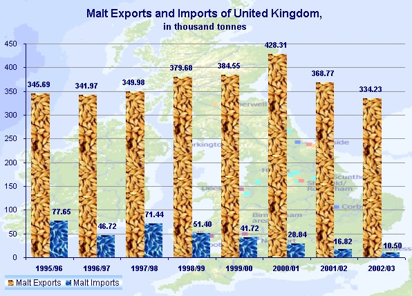 UK's Malt Exports and Imports