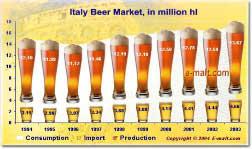 Italy Beer Market