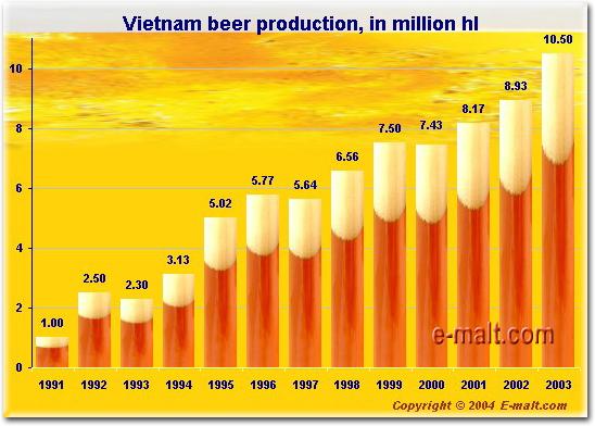 Vietnam Beer Production