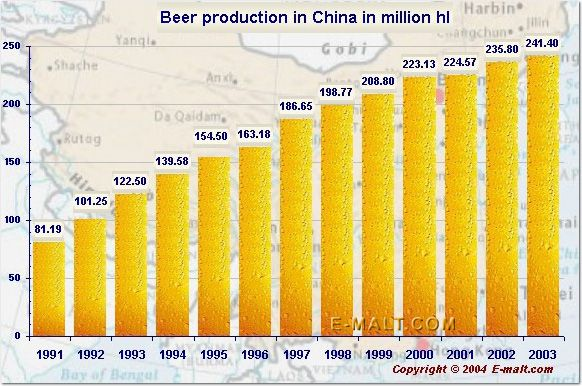 china beer industry China's craft beer  reached the point of diminishing returns in china, craft beer has the opportunity to reinvigorate the country's brewing industry, .