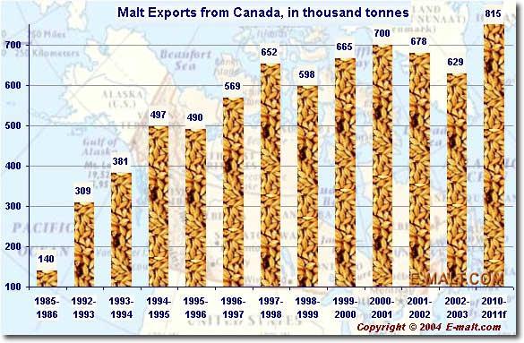 Canada Exports of Malt