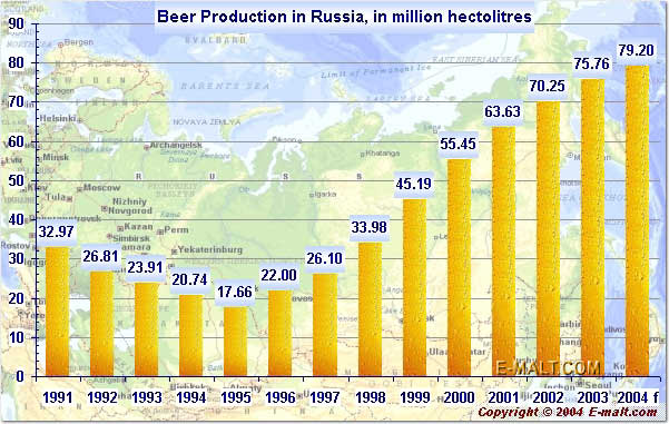 Russia's Beer Production